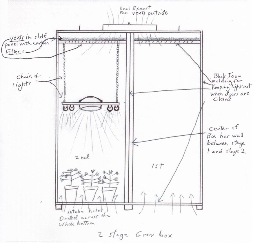 plans for grow cabinet